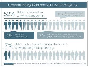 © crowdfunding.de