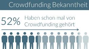 Neue Studie: Wie bekannt ist eigentlich Crowdfunding in Deutschland?