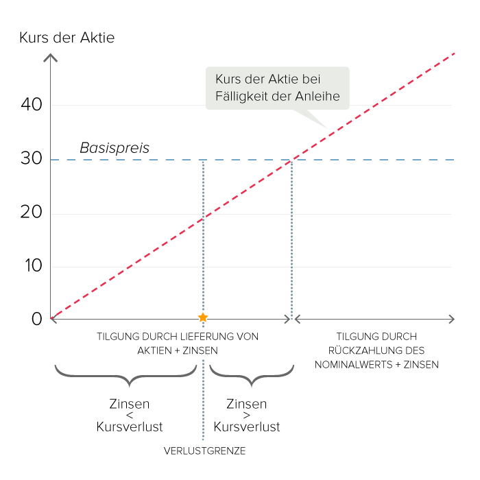 Gewinn-/Verlustkonstellation einer Aktienanleihe bei Fälligkeit