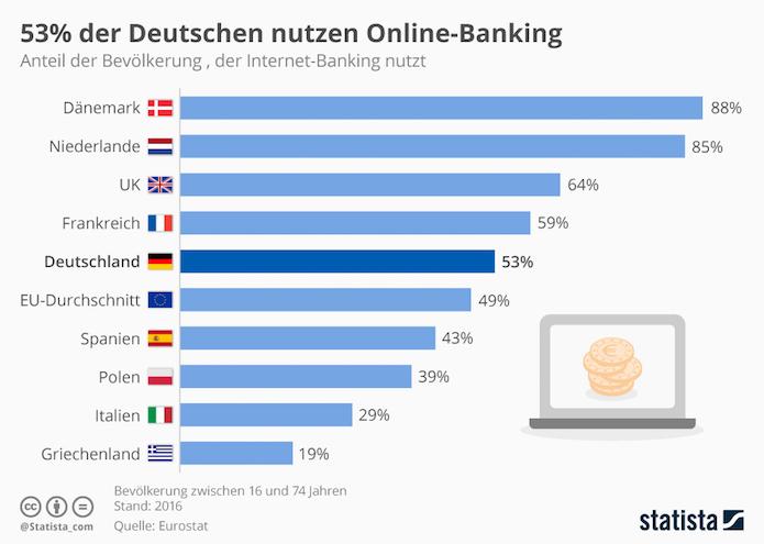 Jeder zweite Deutsche nutzt Online-Banking