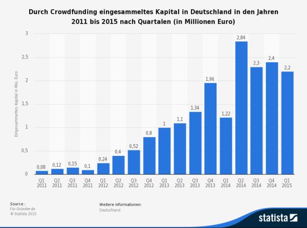 Durch Crowdfunding eingesammeltes Kapital