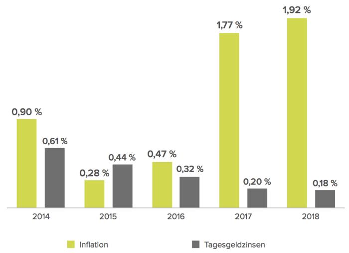 Inflationsrate und durchschnittliche Tagesgeldzinsen von 2014 bis 2018