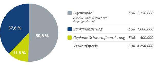 Finanzierungsstruktur