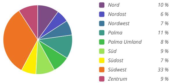Marktangebot auf Mallorca nach Regionen