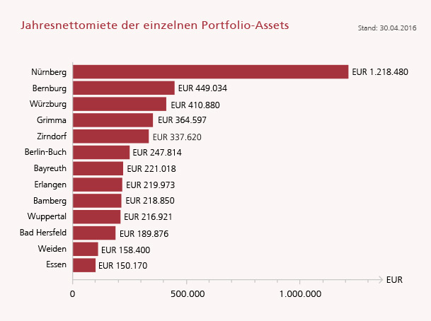 Jahresnettomiete der einzelnen Portfolio-Assets