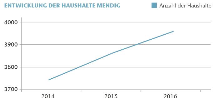 Entwicklung der Haushalte in Mendig